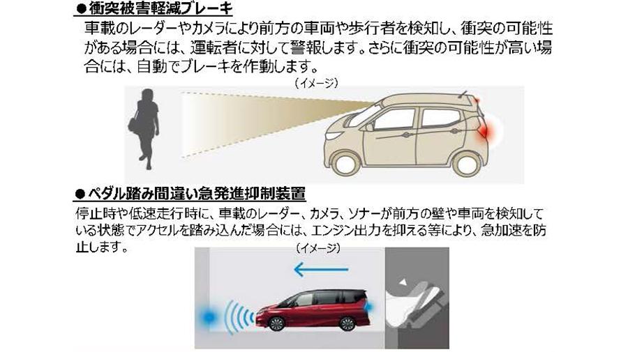 サポカーに装備される安全運転サポート装置のイメージ図