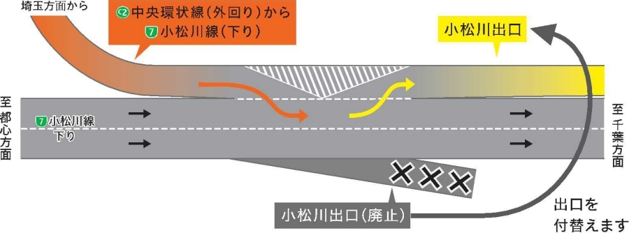 首都高小松川JCT・小松川出口 Syutoko Komatsugawa Junction Komatsugawa motorway exit