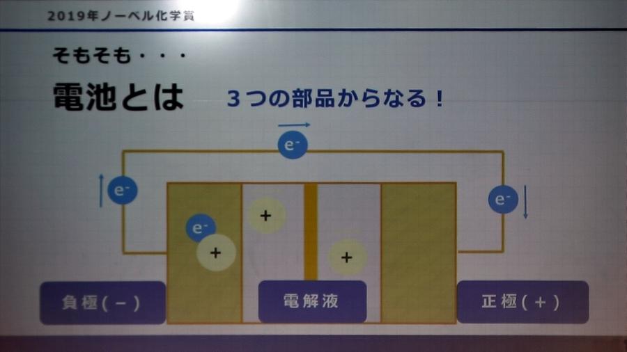 日本科学未来館「電池を構成する3種類の部品」