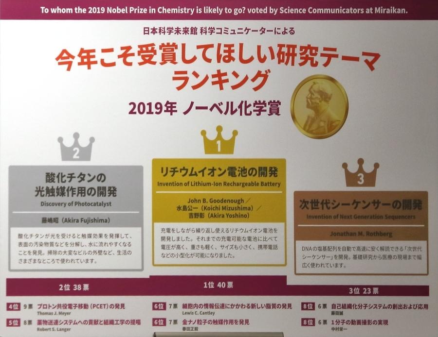 日本科学未来館「今年こそ受賞してほしい研究テーマランキング」