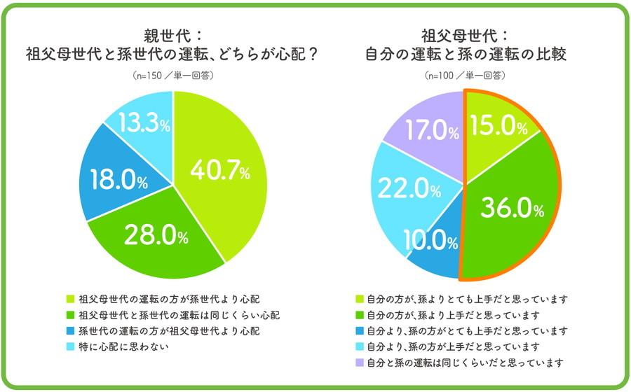 40.7%の親世代が「祖父母世代の運転が孫世代より心配」と回答した。