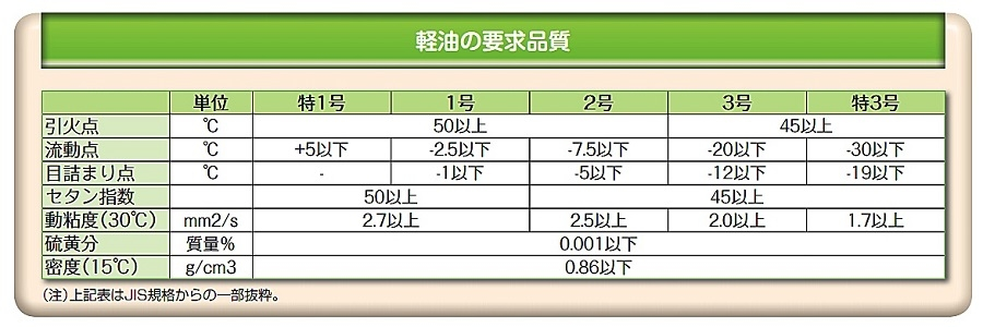 軽油の要求品質:軽油は5種類に分けて供給されている。