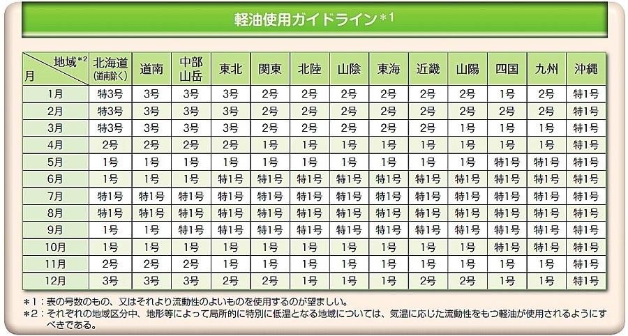 JIS(日本産業規格)によって定められている軽油使用ガイドライン