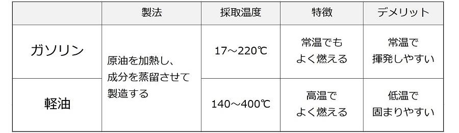 ガソリンと軽油の違い。最も大きな違いは採取する際の温度。