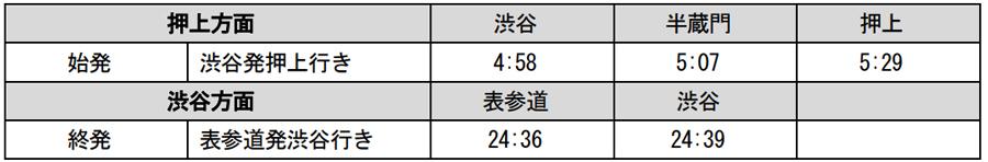 銀座線運休中の半蔵門線の始発・終電の時刻表|銀座線渋谷駅|