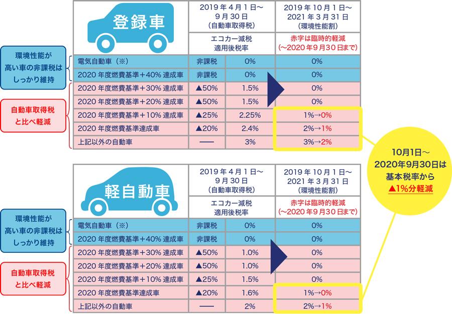 改正後のクルマの税金 エコカー前税適用後の環境性能割 税率一覧表 