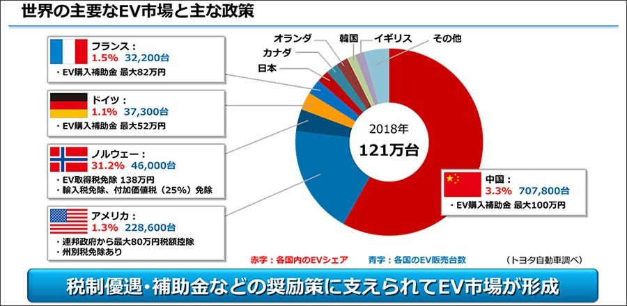 トヨタが2019年6月に行ったメディア説明会「EVの普及を目指して」のプレゼン資料。2018年の国別のEV購入台数の割合と、補助金、国別の全車両中のEVの占める割合など。