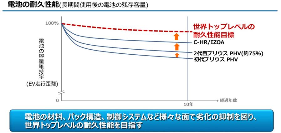 トヨタのバッテリーの耐久性能のグラフ。長期間使用して、どれだけ劣化しないかを示したもの。