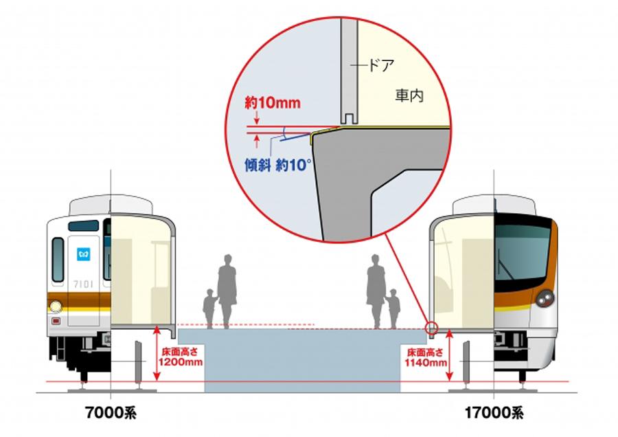 東京メトロ|新型車両|17000系|有楽町線・副都心線|車両床面の高さを低減