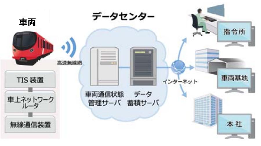 東京メトロ|新型車両|17000系|車両情報監視・分析システム(TIMA)の概要