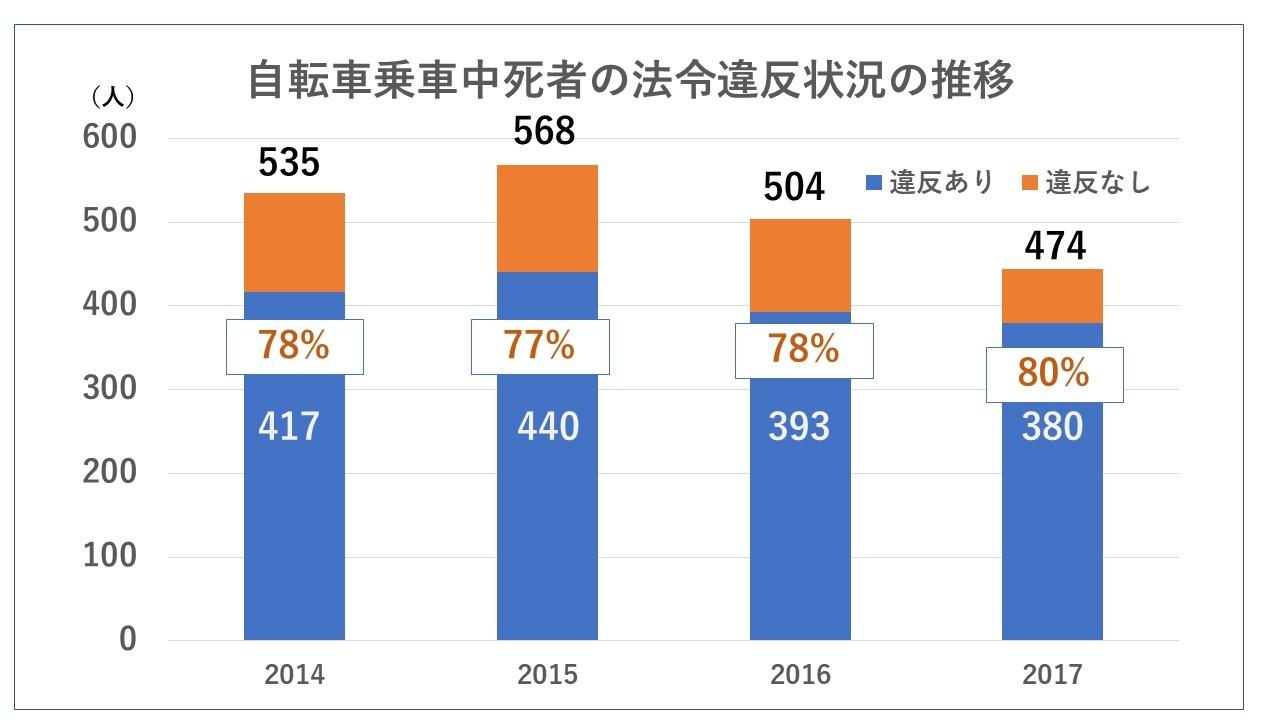 自転車乗車中死者の法令違反状況推移(2014年~2018年)