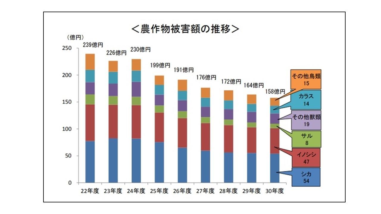 農林水産省「野生鳥獣による農作物被害額の推移」(2018年度)