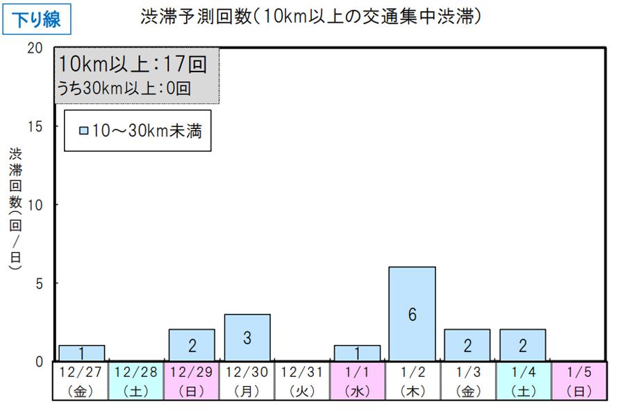年末年始|渋滞予測|2019|2020|NEXCO東日本|渋滞予測回数(下り線)