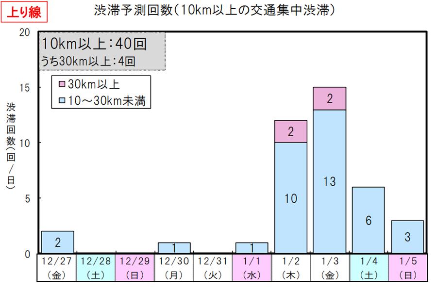 年末年始|渋滞予測|2019|2020|NEXCO東日本|渋滞予測回数(上り線)