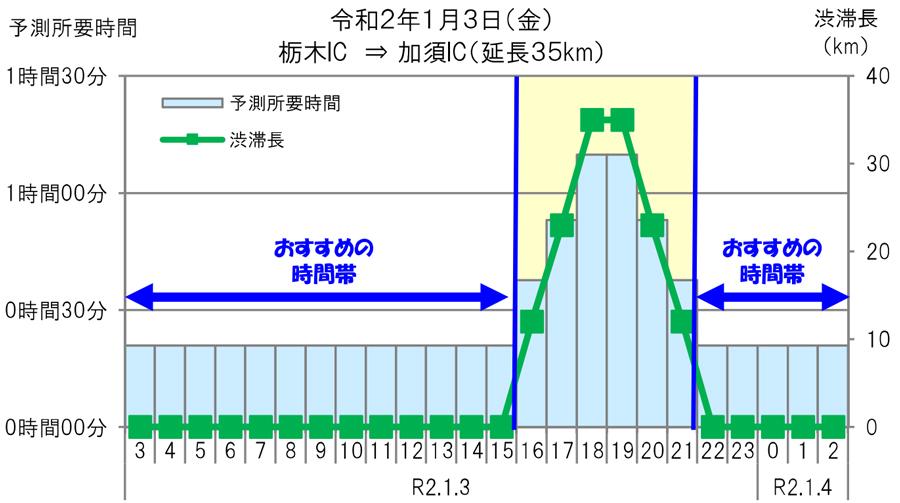 年末年始|渋滞予測|2019|2020|NEXCO東日本|東北自動車(上)・栃木IC ⇒ 加須IC