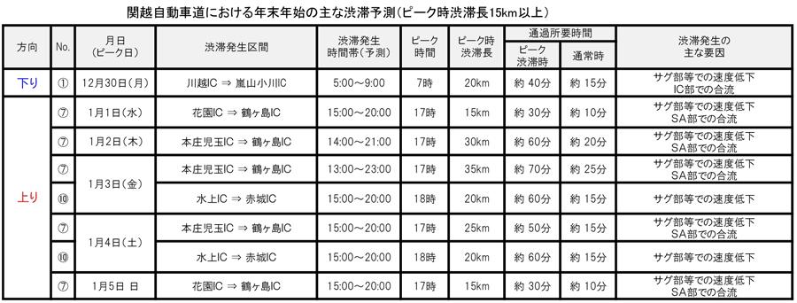 年末年始|渋滞予測|2019|2020|NEXCO東日本|関越自動車道|