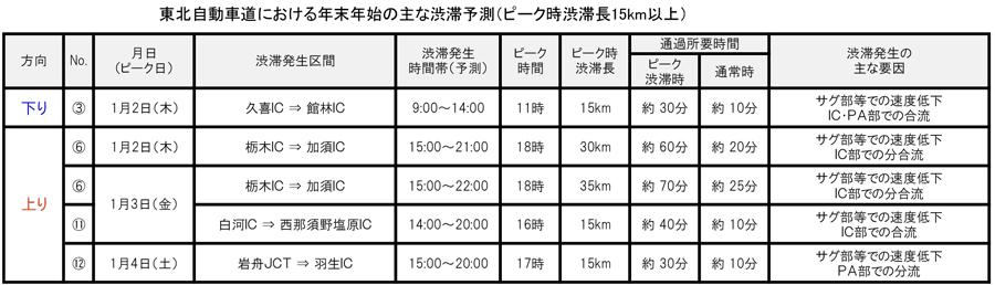 年末年始|渋滞予測|2019|2020|NEXCO東日本|東北自動車道|