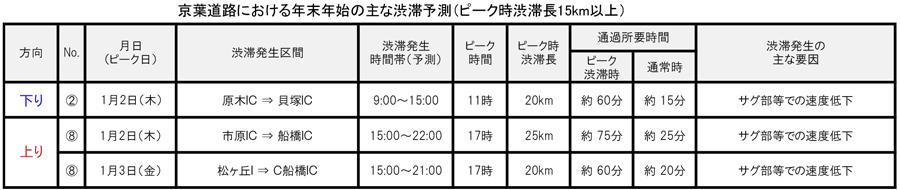 年末年始|渋滞予測|2019|2020|NEXCO東日本|京葉道路|