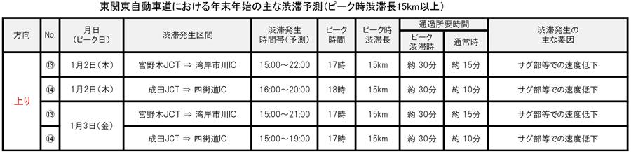 年末年始|渋滞予測|2019|2020|NEXCO東日本|東関東自動車道|