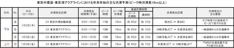 年末年始|渋滞予測|2019|2020|NEXCO東日本|東京外環道|東京湾アクアライン|