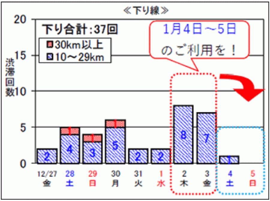 年末年始|渋滞予測|2019|2020|NEXCO中日本|日別渋滞回数(下り線)