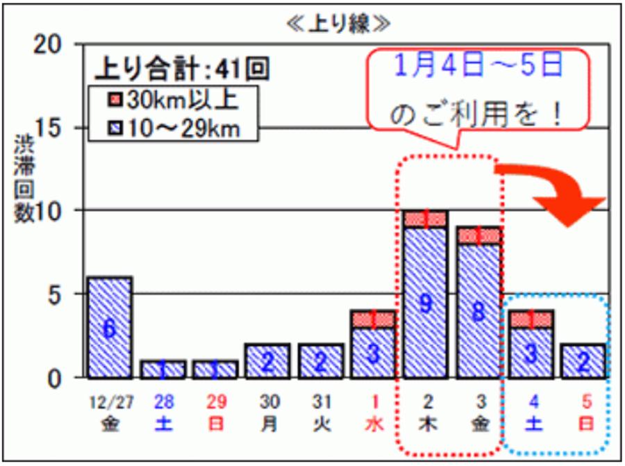 年末年始|渋滞予測|2019|2020|NEXCO中日本|日別渋滞回数(上り線)