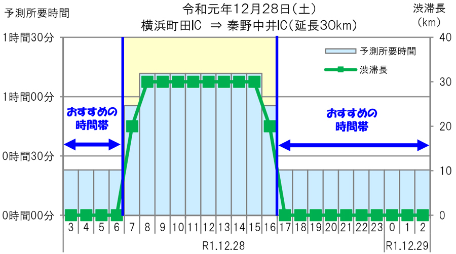 年末年始|渋滞予測|2019|2020|NEXCO中日本|秦野中井IC付近の渋滞予測
