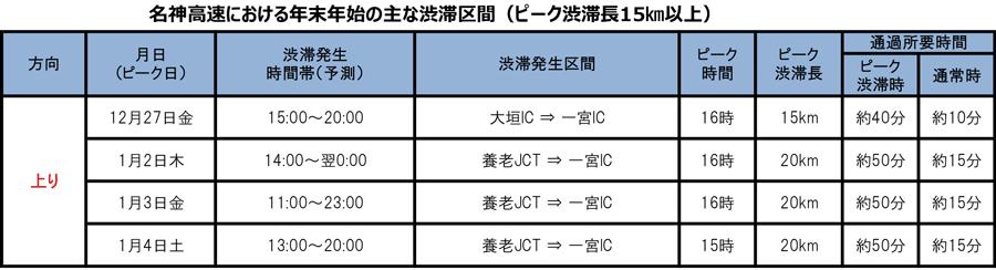 年末年始|渋滞予測|2019|2020|NEXCO中日本|名神高速の主な渋滞予測