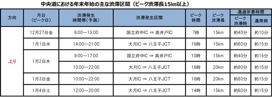 年末年始|渋滞予測|2019|2020|NEXCO中日本|中央道の主な渋滞予測
