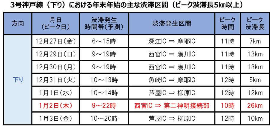 年末年始|渋滞予測|2019|2020|阪神高速3号神戸線下りの主な渋滞予測