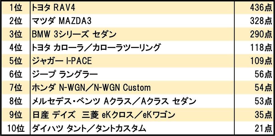 2019-2020日本カー・オブ・ザ・イヤー得点表