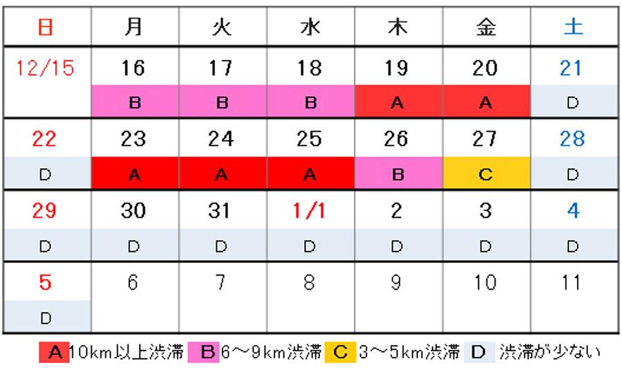 年末年始|渋滞予測|2019|2020|名古屋高速|渋滞予測カレンダー