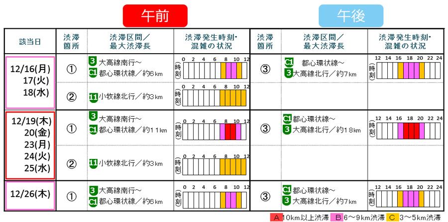 年末年始|渋滞予測|2019|2020|名古屋高速|主な渋滞予測と混雑状況
