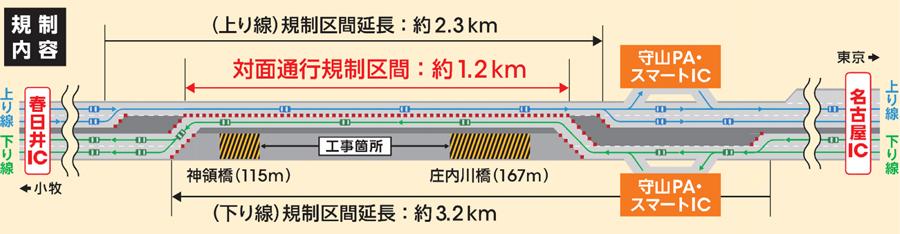 東名高速|名古屋IC~春日井IC|対面通行規制|工事区間イメージ|