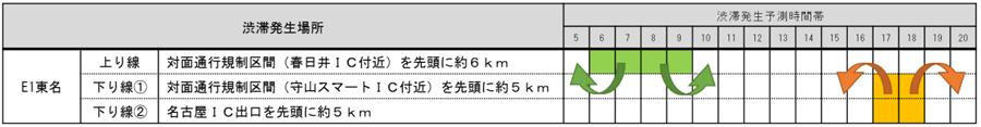 東名高速|名古屋IC~春日井IC|対面通行規制|工事区間前後の渋滞|