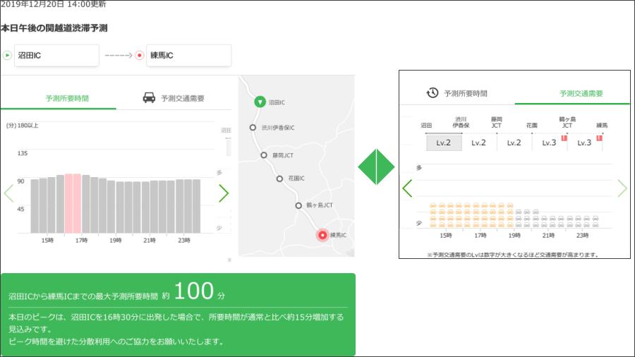 画像1。「AI渋滞予知」のE17関越道の予測所要時間画面と予測交通需要の画面のイメージ。NEXCO東日本「ドラぷら」より。