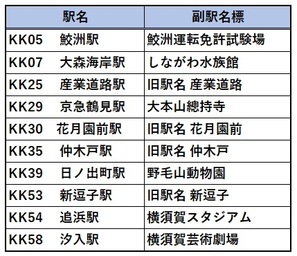 今回の駅名変更に合わせ、10駅の看板に福駅名標が表記される。