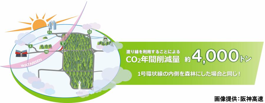 画像5。阪神高速・西船場JCTの信濃橋渡り線を利用すると、従来ルートに比べて年間約4000トンのCO2を削減できるという。