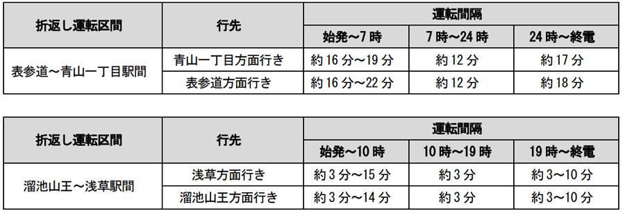 銀座線渋谷駅|駅舎移設工事|区間運休|折り返し運転の運転間隔|