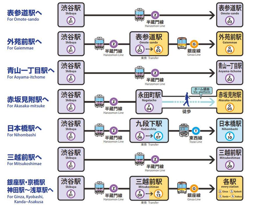 銀座線渋谷駅|駅舎移設工事|区間運休|渋谷駅の迂回ルート