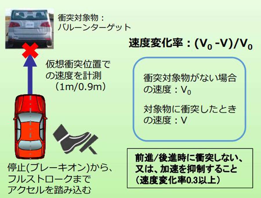 衝突被害軽減ブレーキ|国内基準|義務化|ペダル踏み間違い急発進抑制装置の性能認定制度|主な試験