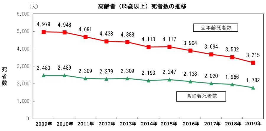 交通事故死者数|2019|統計|死亡事故|高齢者の交通事故死者数推移