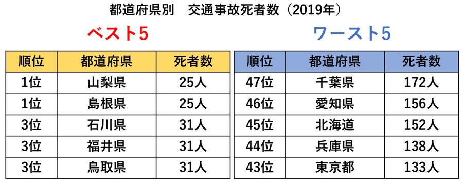 2019年交通事故死者数|都道府県別|交通事故死者数ベスト5・ワースト5