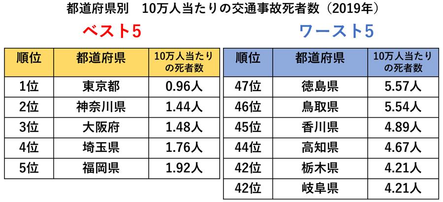 2019年交通事故死者数|都道府県別|10万人当たりの交通事故死者数ベスト5・ワースト5