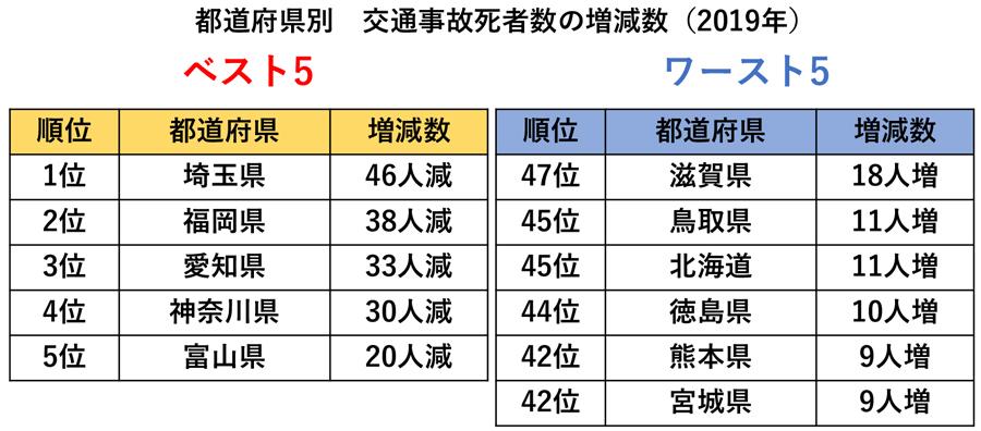2019年交通事故死者数|都道府県別|交通事故死者数の増減数ベスト5・ワースト5
