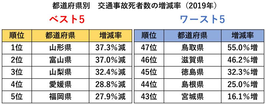 2019年交通事故死者数|都道府県別|交通事故死者数の増減率ベスト5・ワースト5
