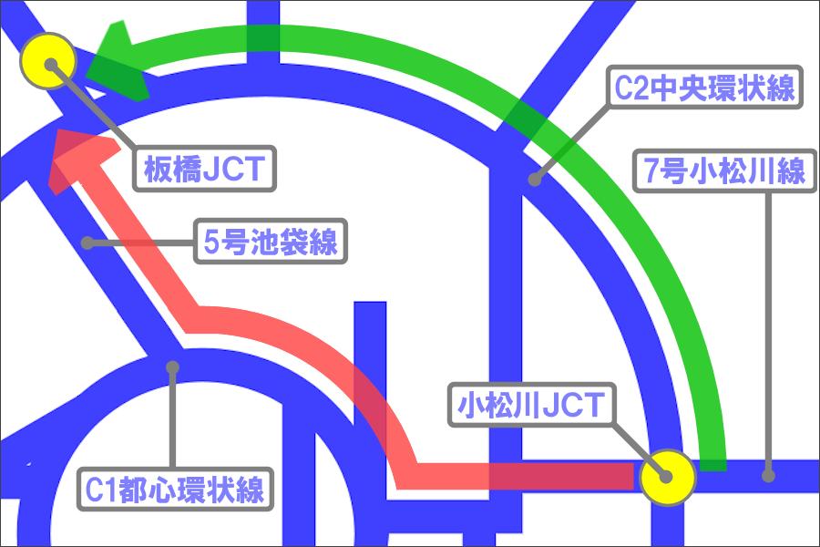画像3。首都高の小松川JCT~板橋JCT間のふたつのルート。緑がC2経由、赤がC1経由。