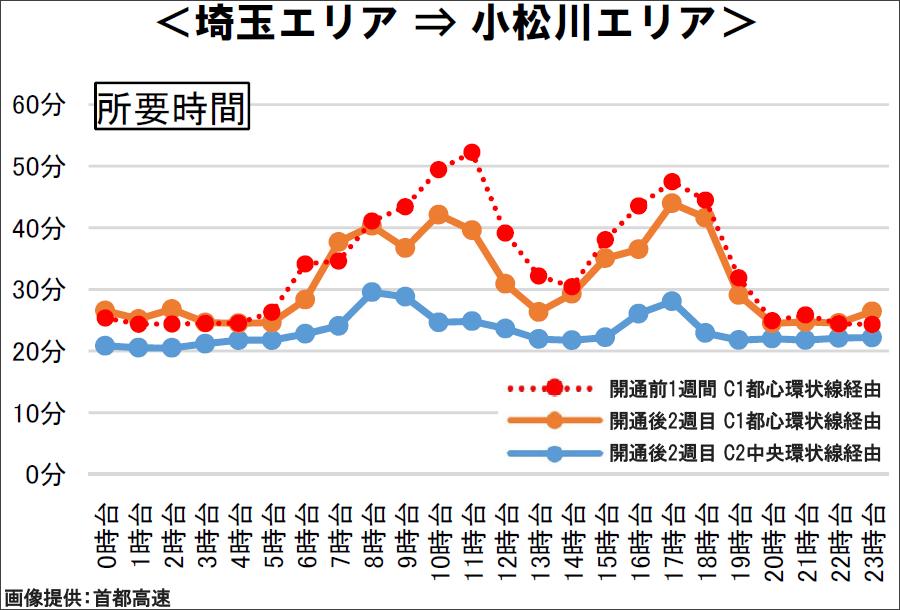 画像5。開通前と開通2週間目の首都高の埼玉エリア⇒小松川エリアの所要時間の比較。