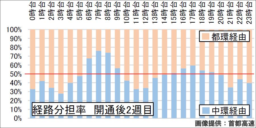 画像6。小松川エリア⇒埼玉エリアのC1とC2の経路分担率。全時間帯で見ると、C1の方が多い。