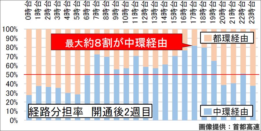 画像7。埼玉エリア⇒小松川エリアのC1とC2の経路分担率。